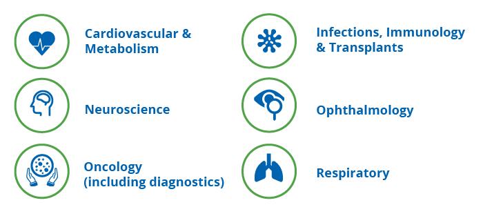 disease-areas